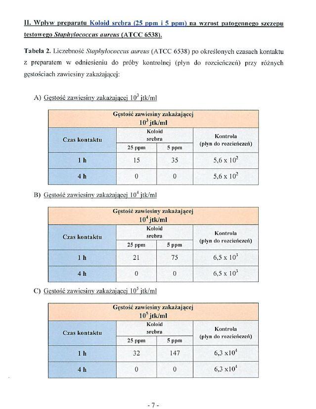 SKuteczność leczenia gronkowca srebrem koloidalnym