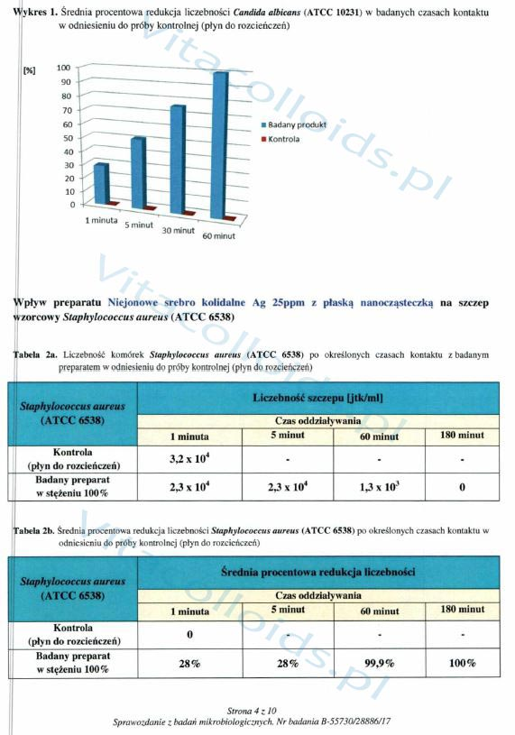 Srebro koloidalne Vitacolloids vs Candida badanie laboratoryjne str4